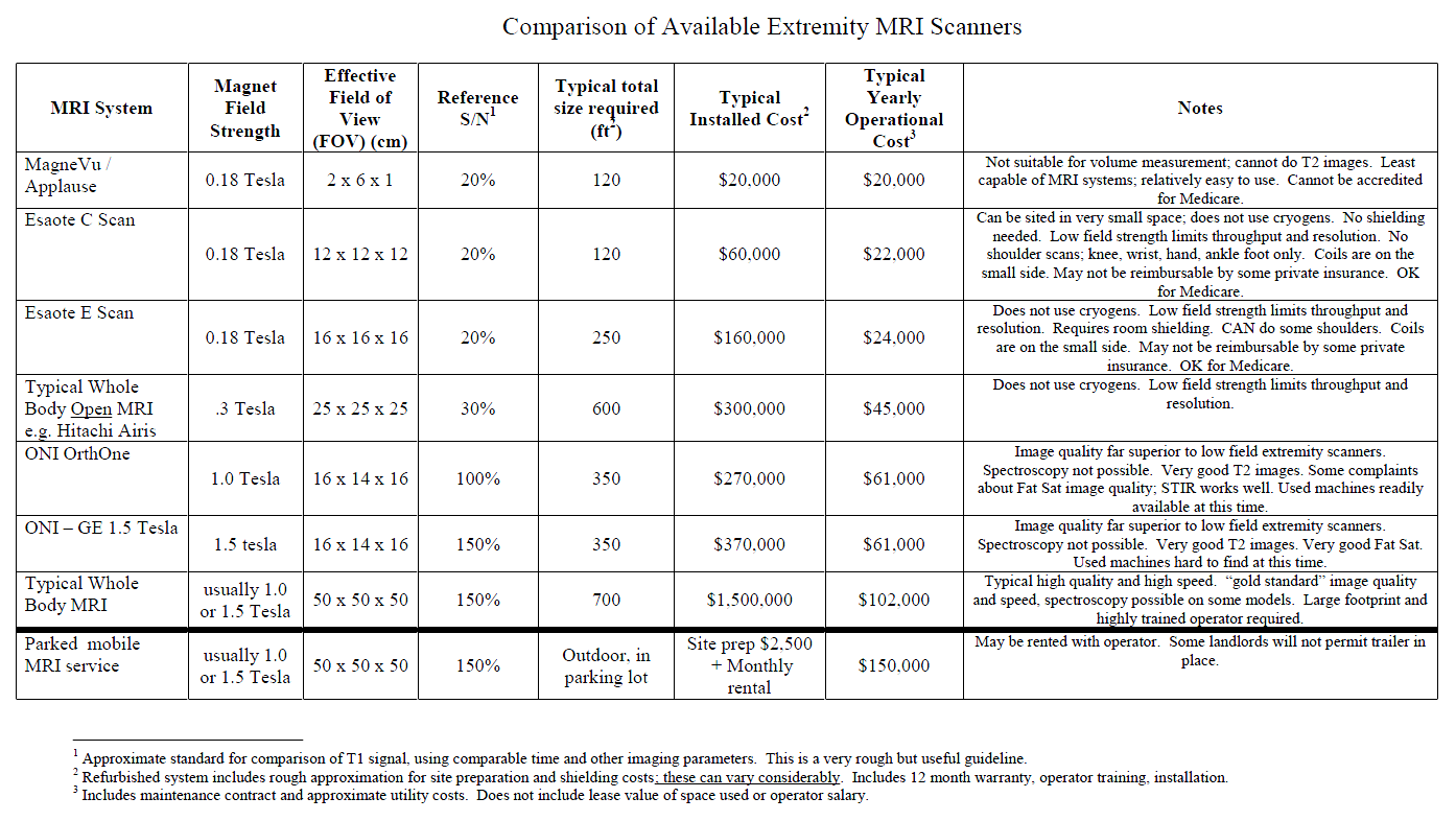 Pricing Chart For Refurbished Extremity MRI Systems