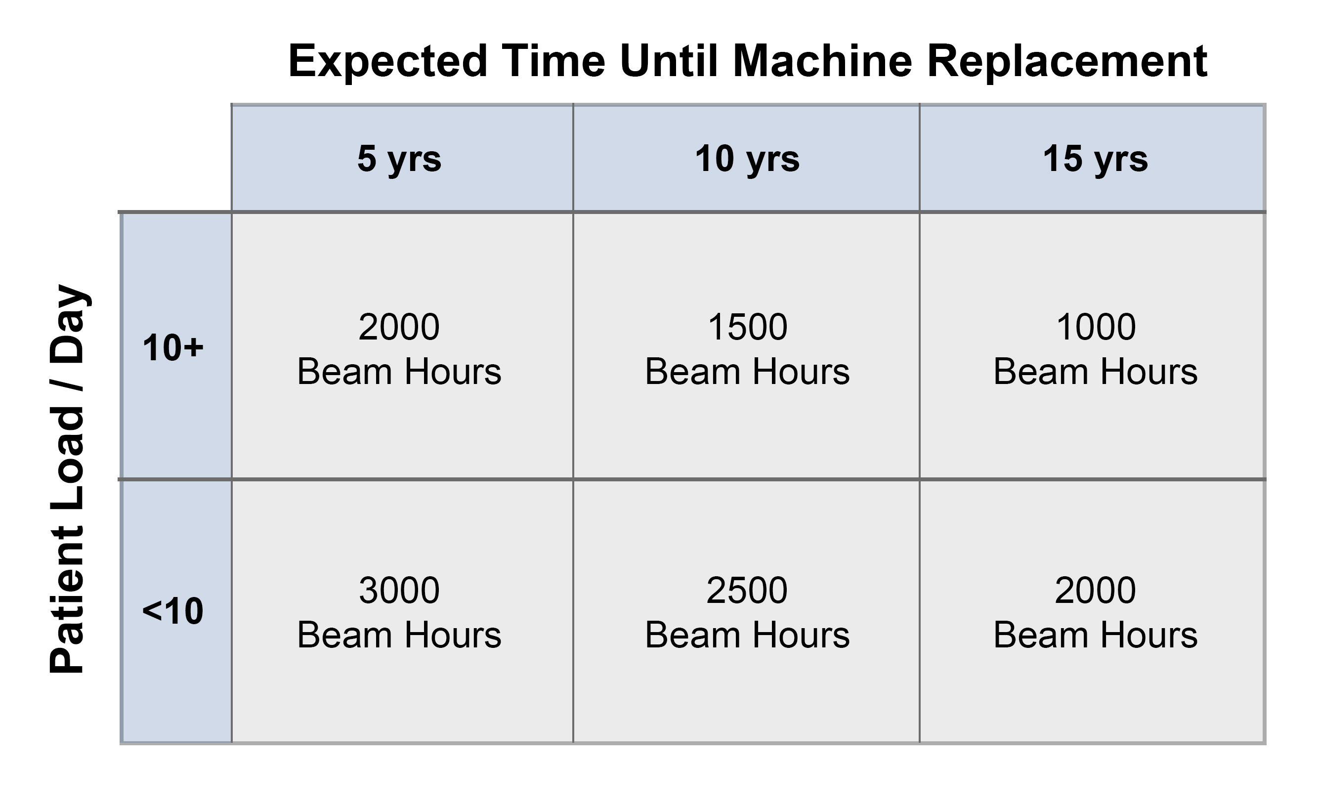 Recommended Max Beam Hours